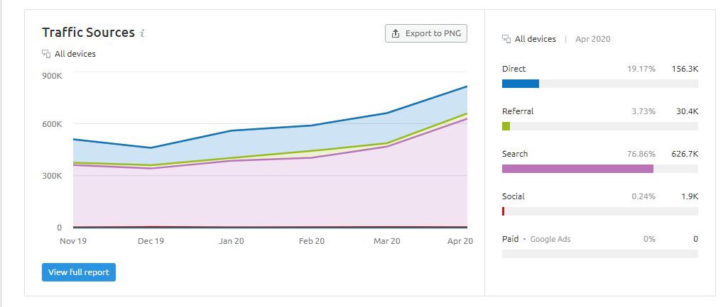 Semrush Traffic Analytics Traffic Source Chart