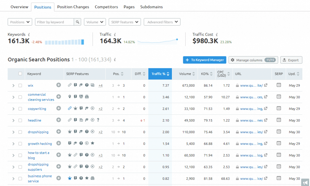 semrush website keywords position in google search