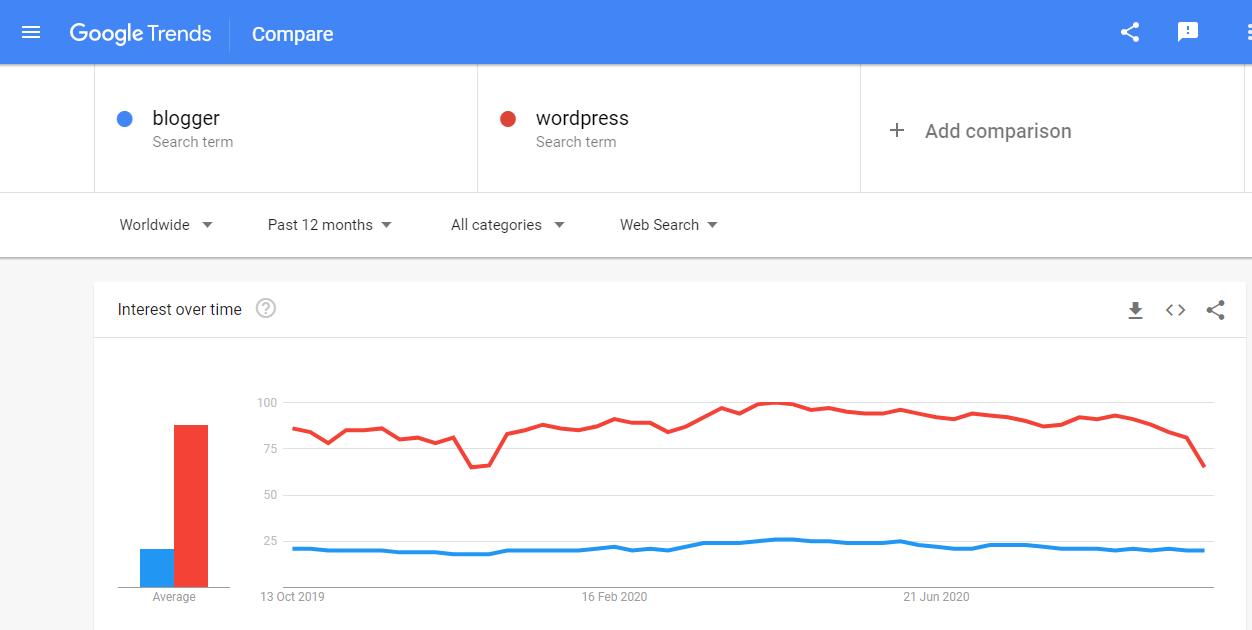 Wordpress Vs Blogger Popularity